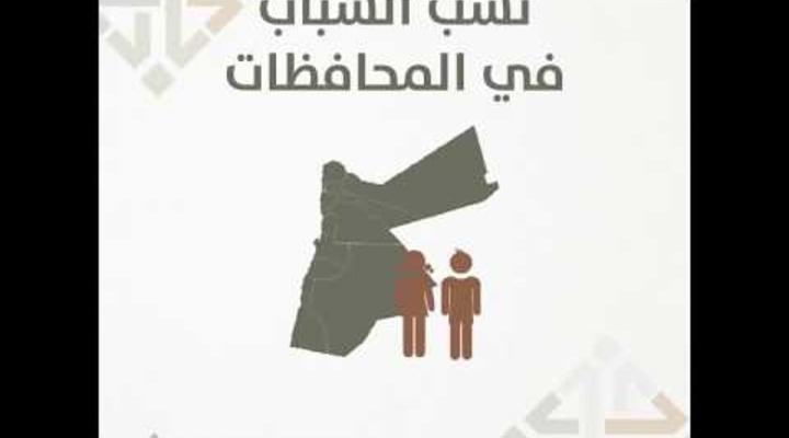 Embedded thumbnail for نسب الشباب في المحافظات